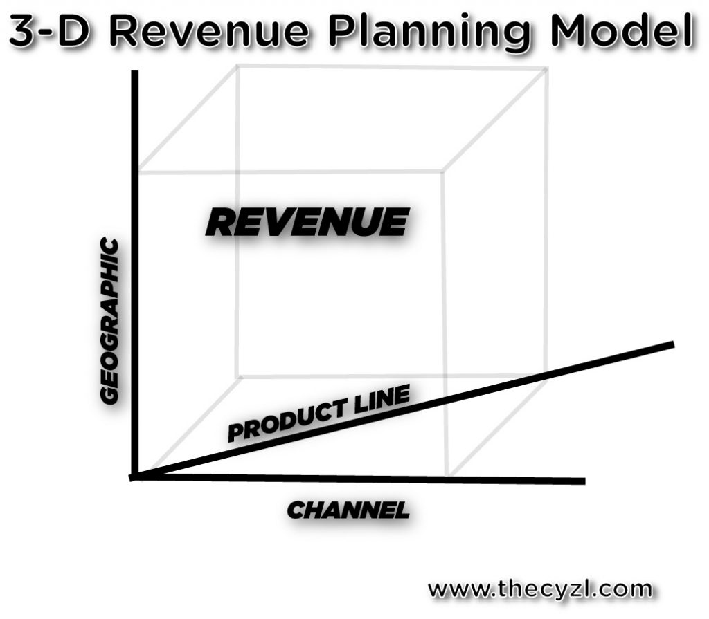 Showing 3-D graph of the CYZL revenue growth planning model