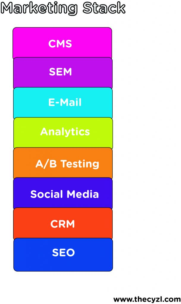 Shows example of a marketing stack with its components